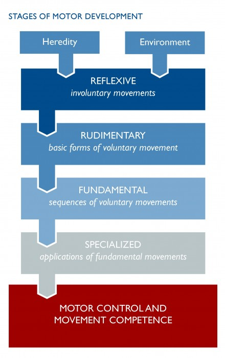 physical literacy intervention points