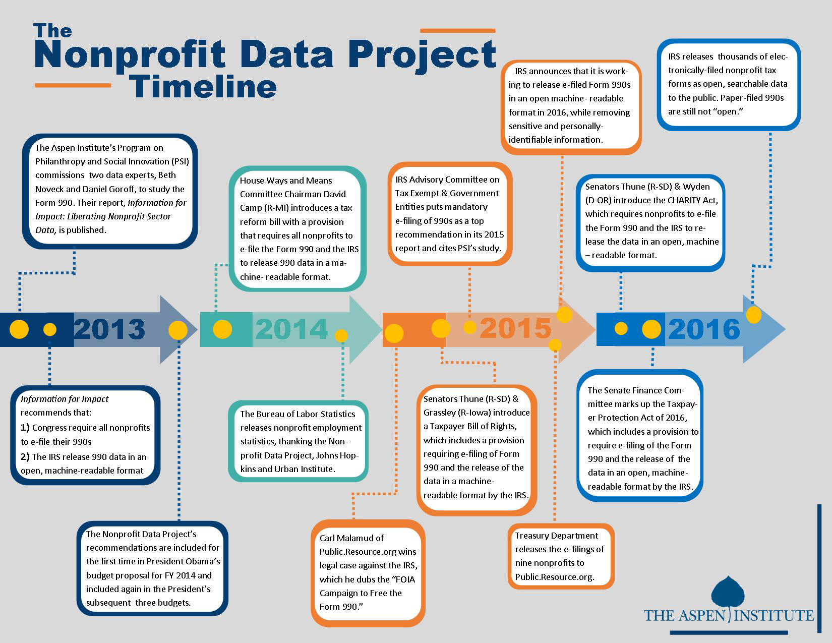 Nonprofit-Data-Project-Time