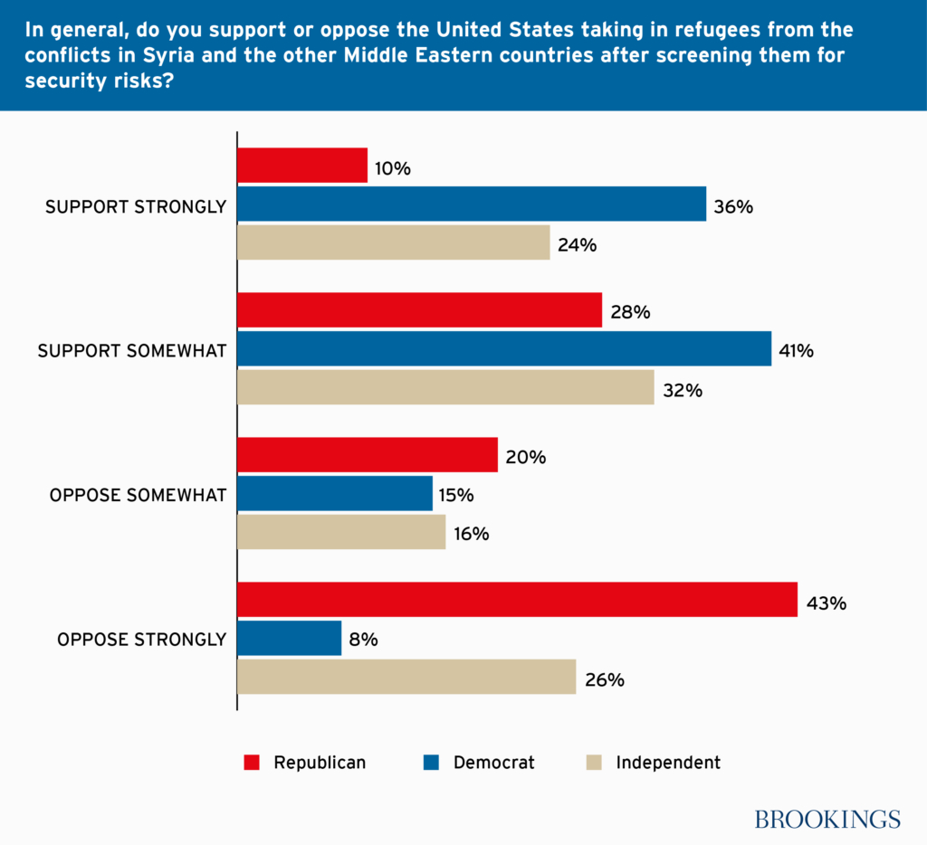 refugees_in_us_support