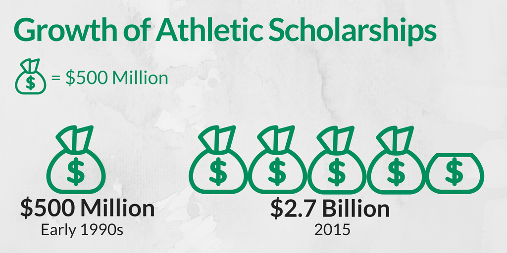 Growth of Athletic Scholarships
