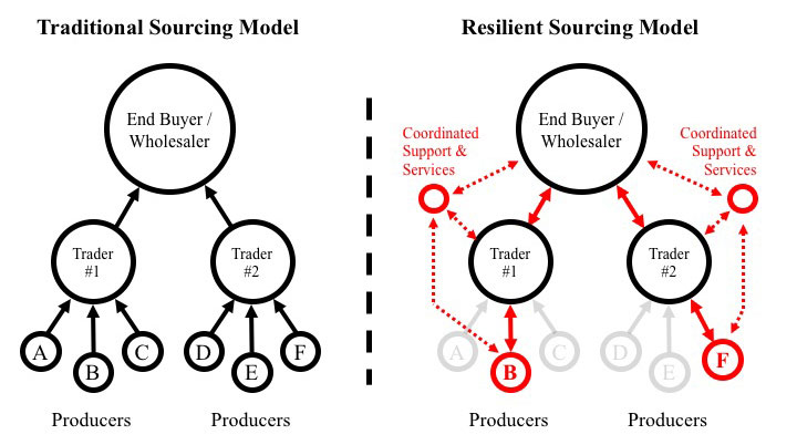 Sourcing_Chart