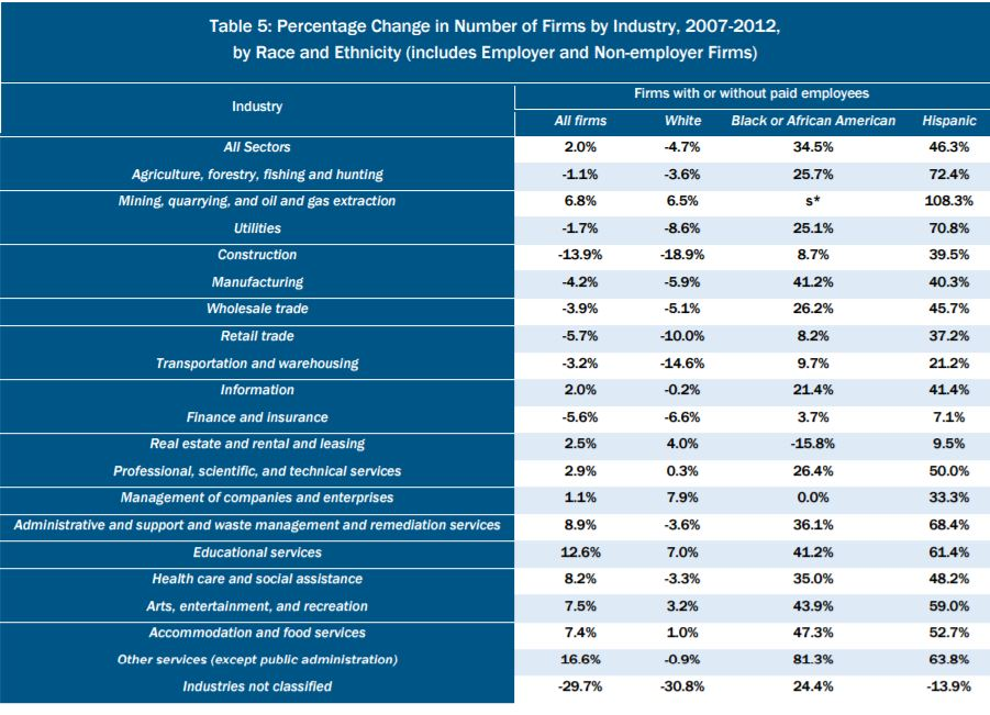 change in number of firms