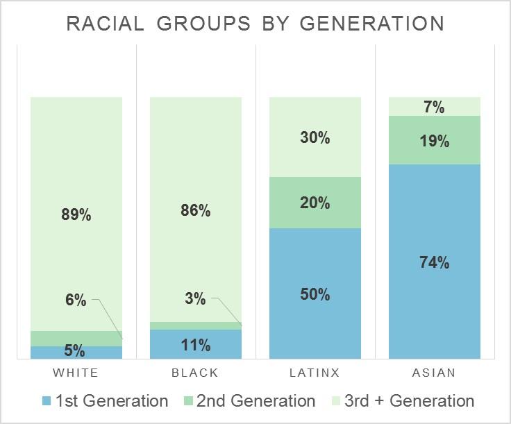Racial wealth gap chart