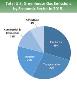 GHG Emissions 2015