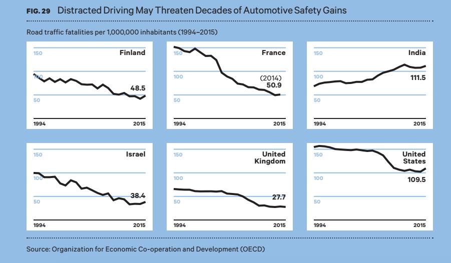 distracted driving charts