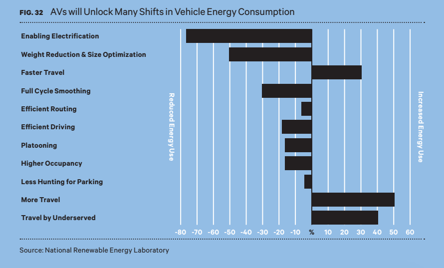 energy consumption chart