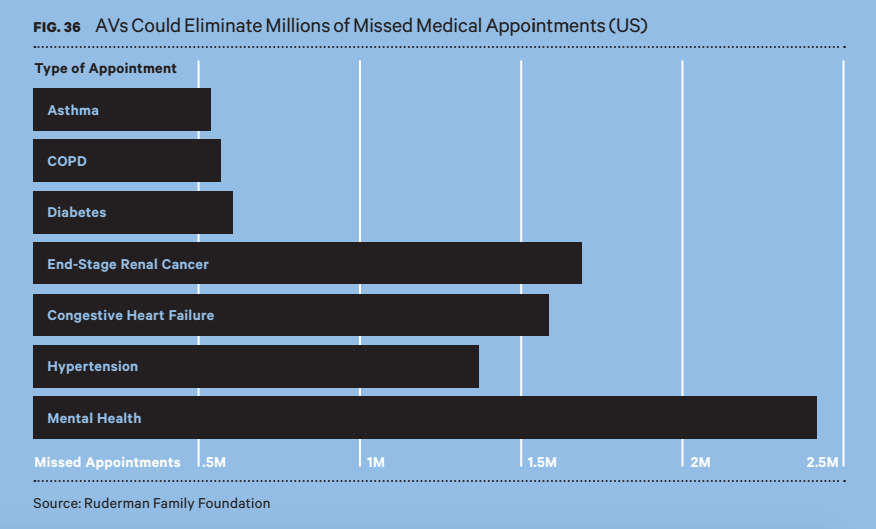 medical appointment chart
