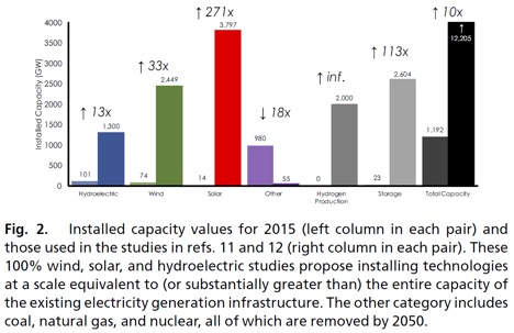 alternative energy chart