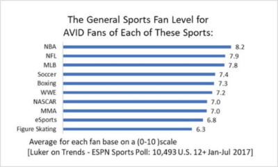Fan Level of Esports Chart