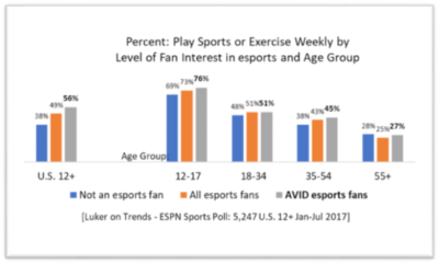 Esports Play Sports and Exercise Chart