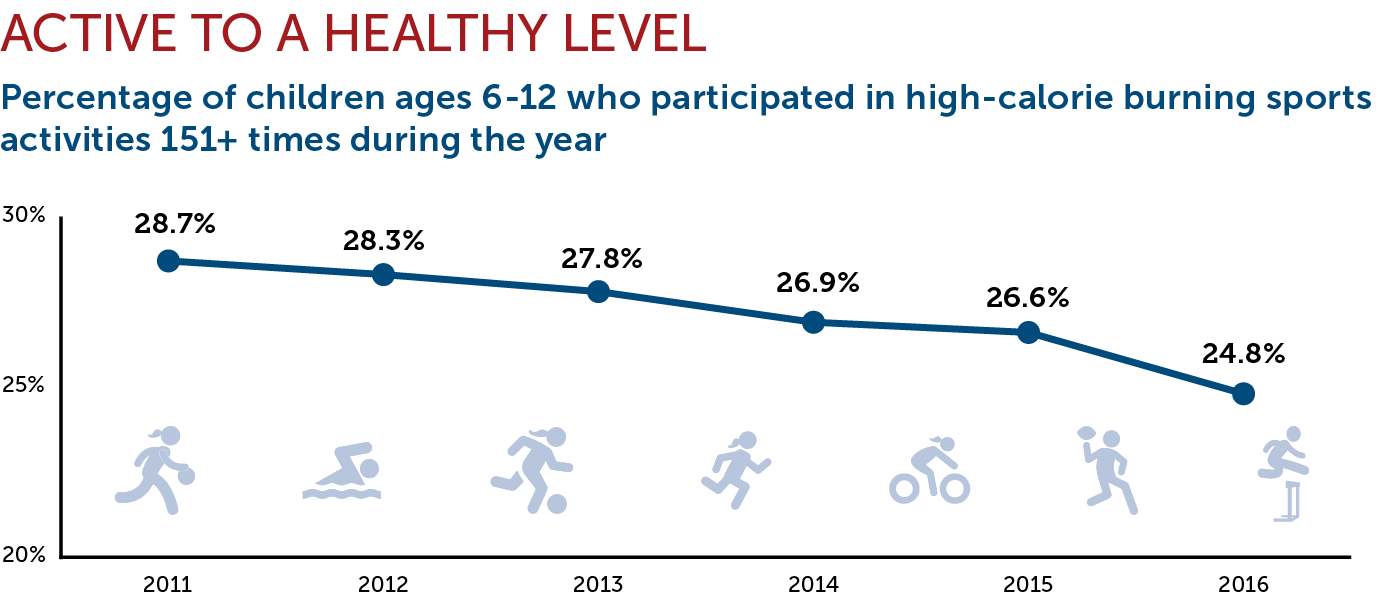 Active To Healthy Level Chart
