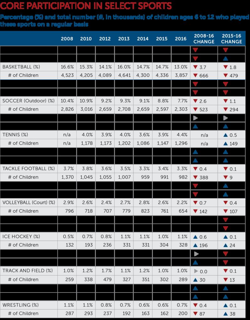 Core Participation Chart
