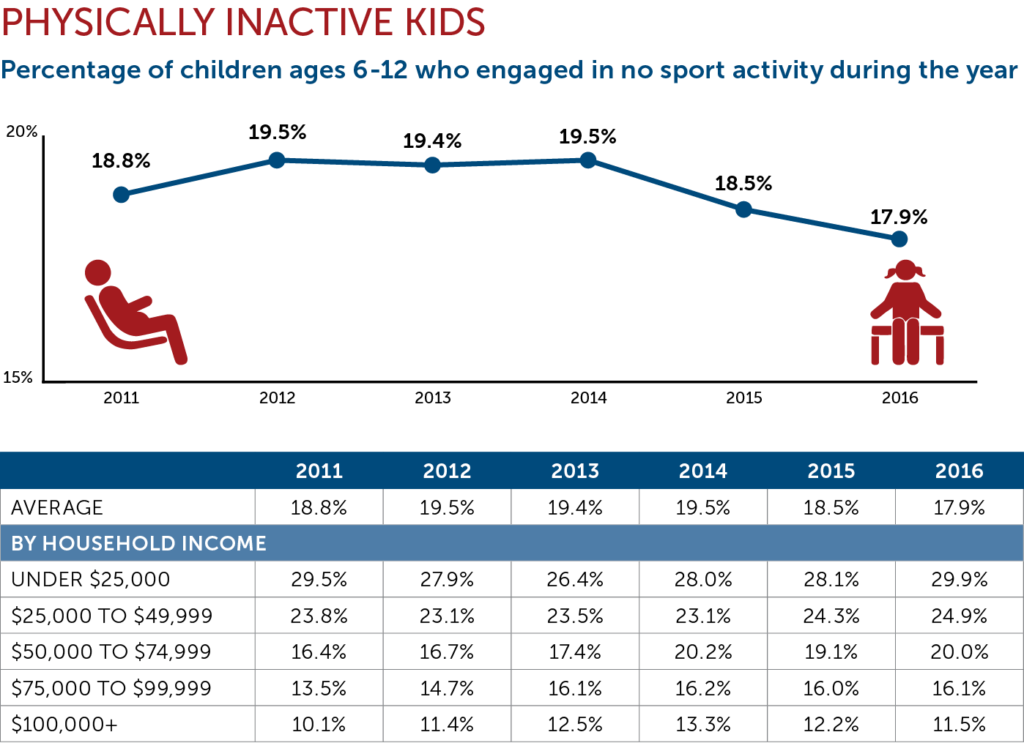 Physically Inactive Kids Chart