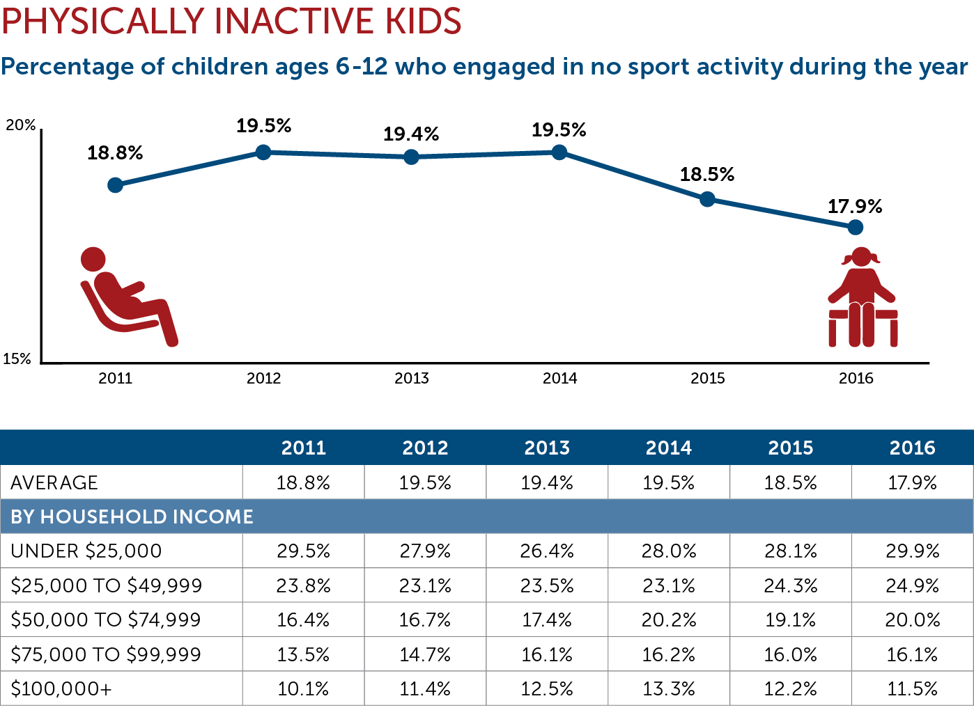 7 charts that show why we need to fix youth sports the aspen physically inactive kids chart nvjuhfo Images