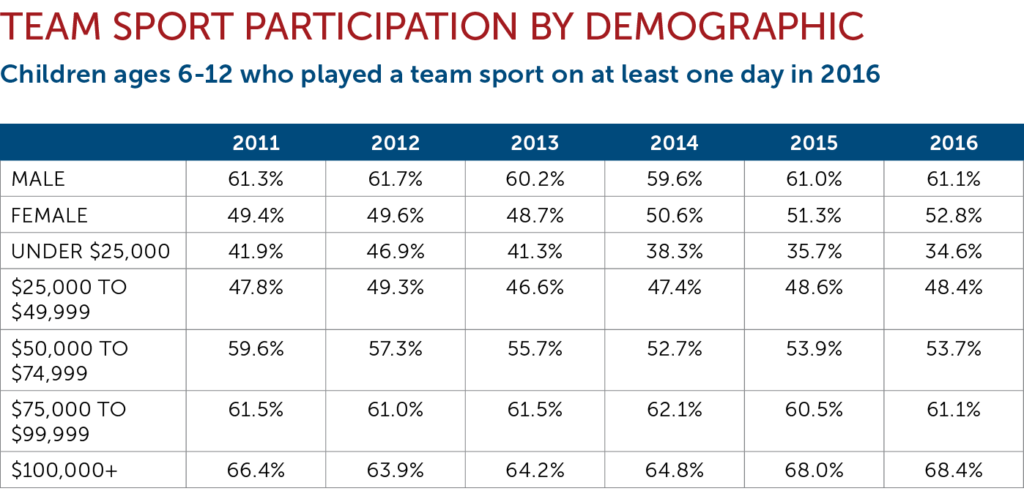 Team Sport by Demographic Chart