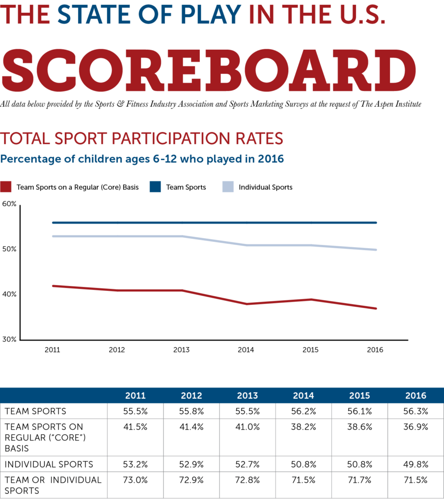 Total Sport Participation Chart