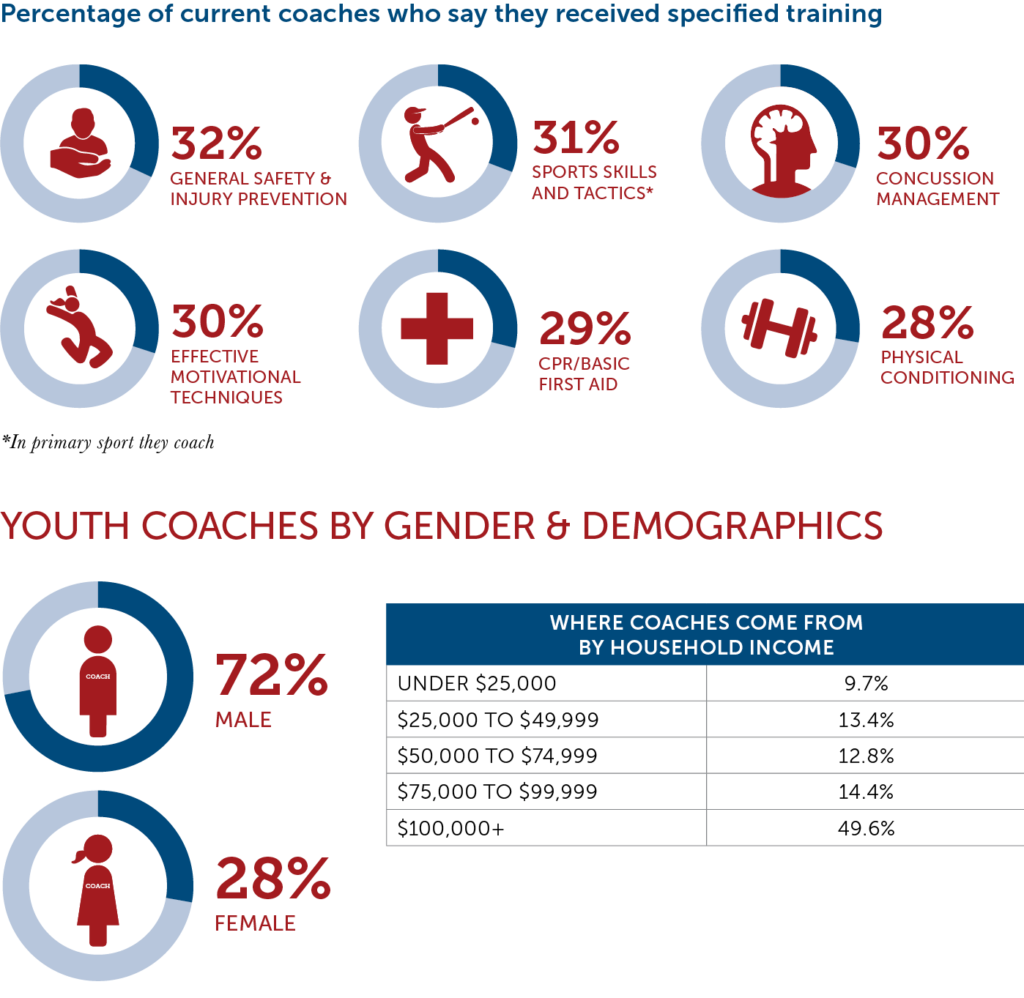 Youth Coaching Chart