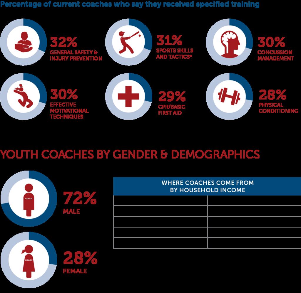 Youth Coaching Chart