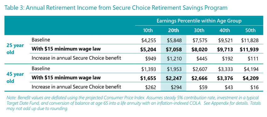 Annual Retirement Income Chart