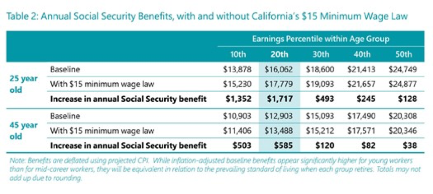 Annual Social Security Benefits Chart