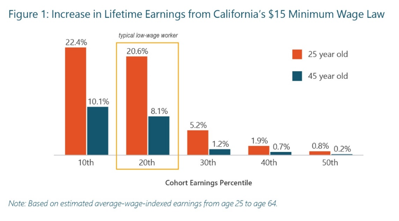 Increase in Lifetime Earnings Chart