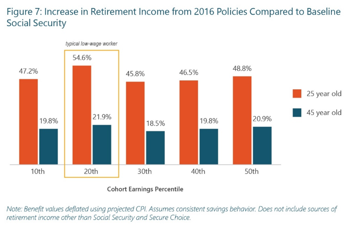 Increase in Retirement Income Chart