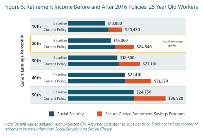 Retirement Income Before and After Chart