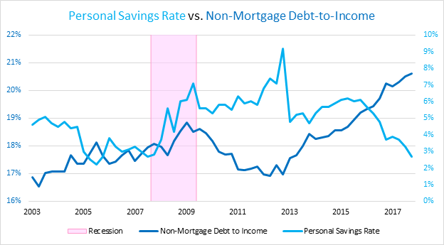 impact of household saving and debt on economic growth Household saving levels: as,  the need to save to repay debt – eg property owners stuck in negative equity where their house is worth  economic growth .