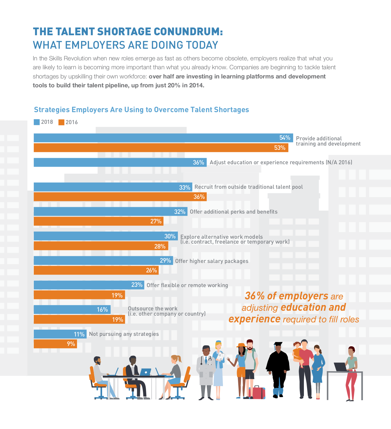 Infographic describing what steps employers are taking to fill roles in their companies.