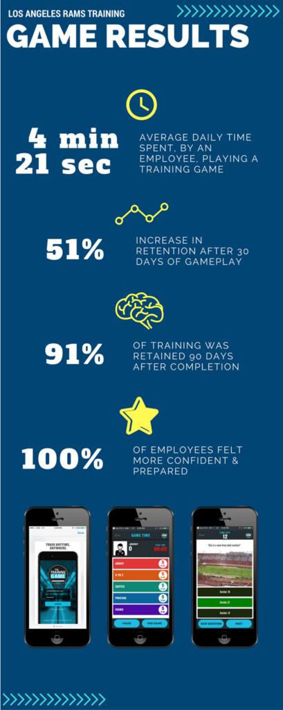 LA Rams Training Game Results