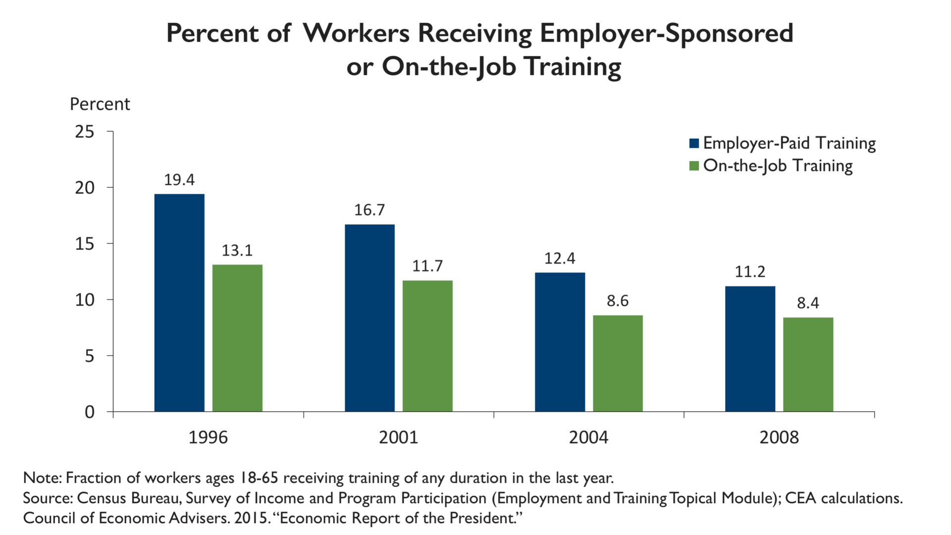 From 1996 to 2008, the percentage of workers receiving employer-sponsored  or on-the-job training fell 42 percent and 36 percent, respectively (see  chart ...