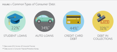 Five Charts that Illustrate the Size and Scope of Consumer