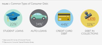 consumer loans company