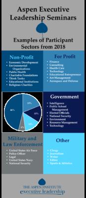 Participant Profile The Aspen Institute