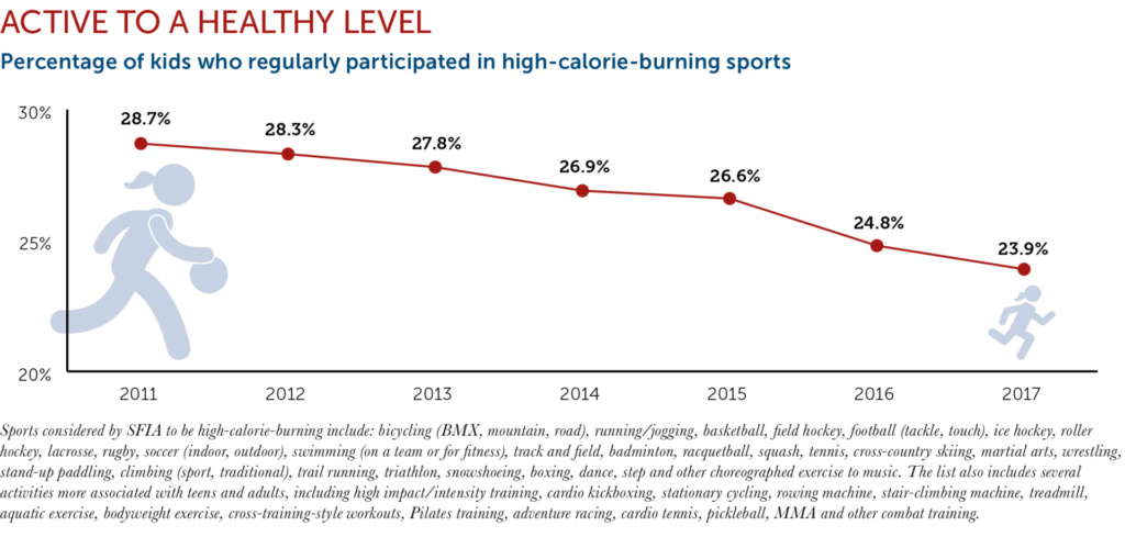 Active Sports chart
