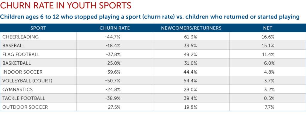 Churn Rate chart
