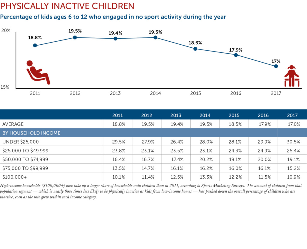 Physically Inactive chart