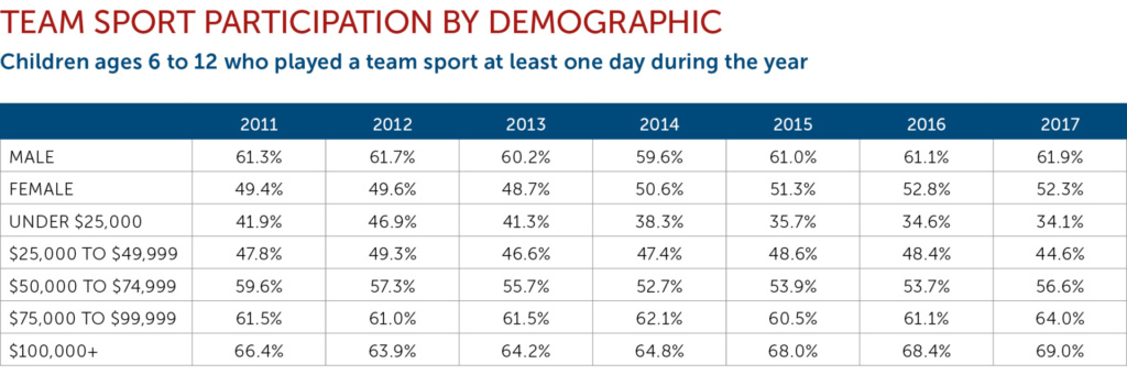 Participation by Demographic chart