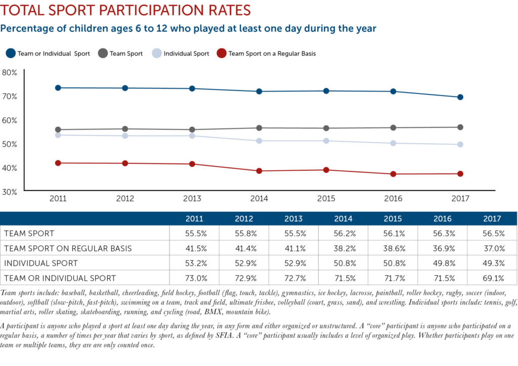 Total Participation chart