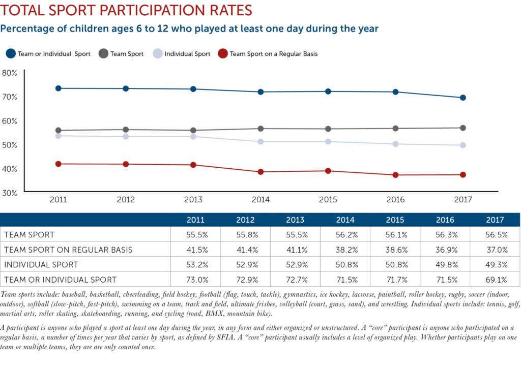 Total Participation chart