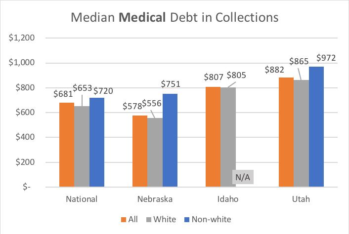 Medican Medical Debt chart