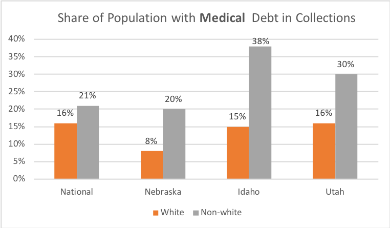 share of population with medical debt in collections