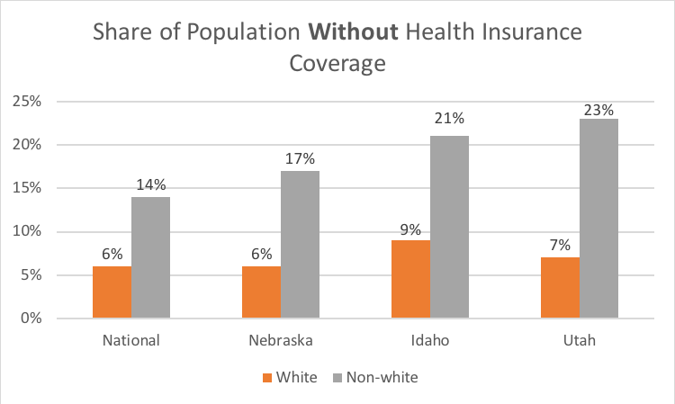 Share of population without coverage