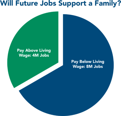 Will Future Jobs Support a Family? Pay Above Living Wage: 4M Jobs. Pay Below Living Wage: 8M Jobs.