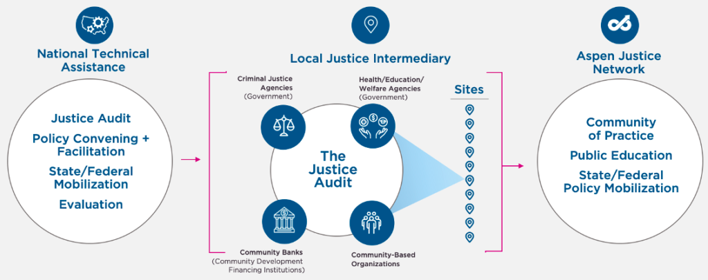 components of Justice and Governance Partnership