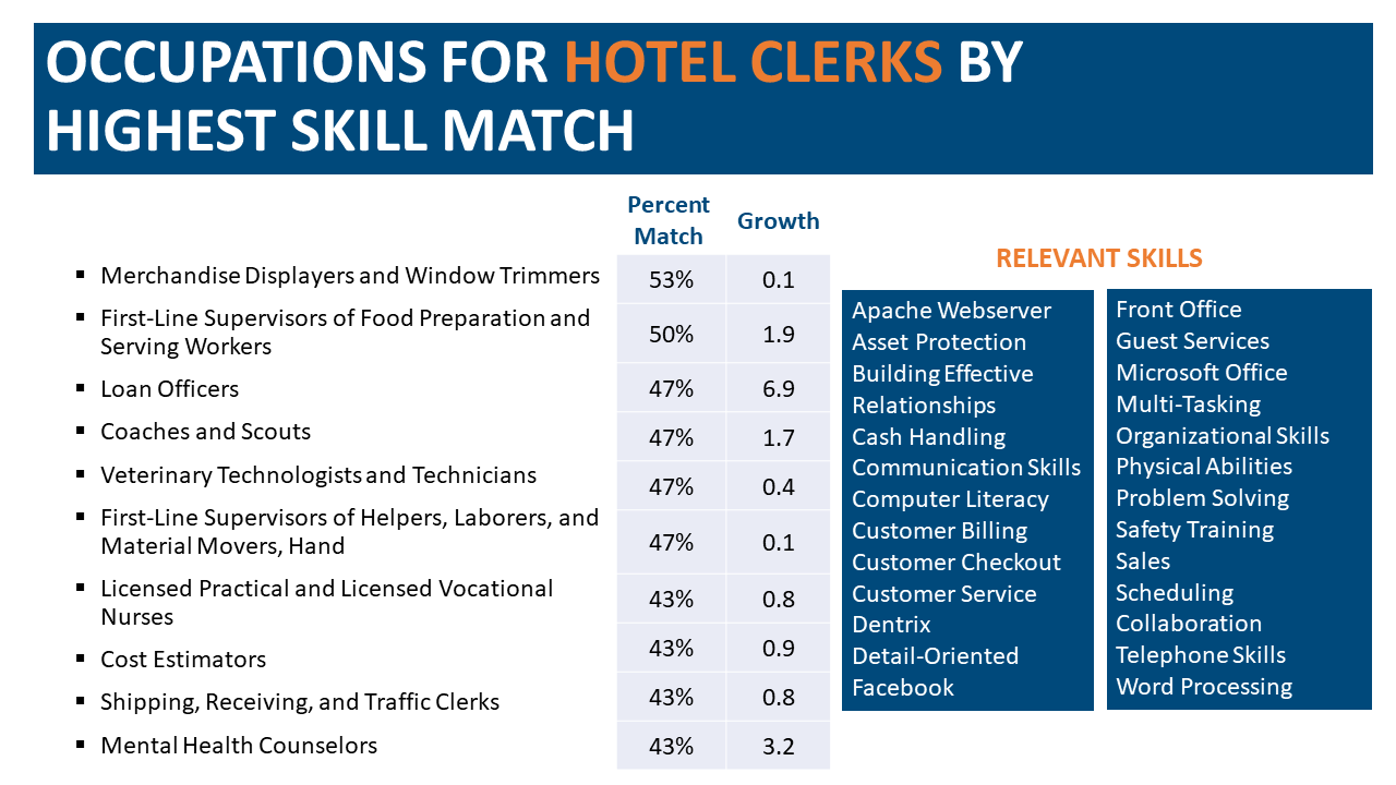 Chart that lists possible future occupations for displaced hotel clerks, including merchandize displayers and window trimmers.