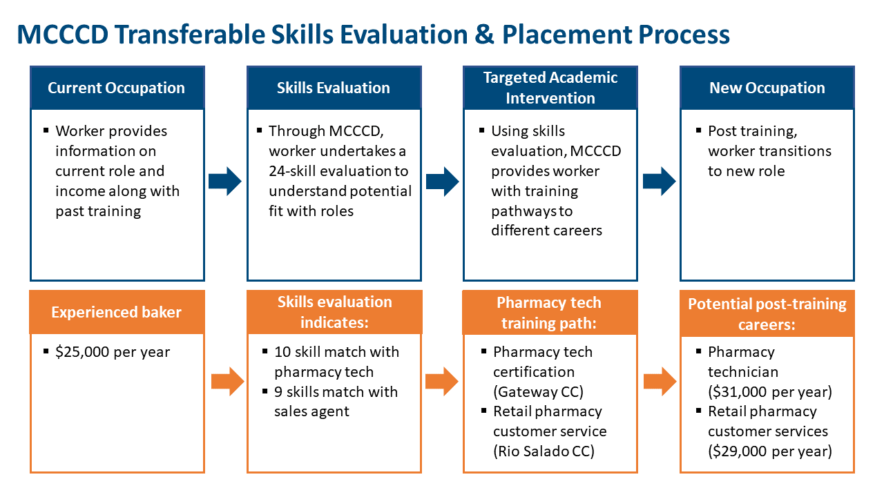 Chart that shows how MCCCD looked at displaced workers' current skills, connected them to training opportunities, and then to future occupations. It highlights the example of a baker transitioning to a pharmacy technician role.
