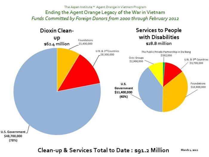 Funds Committed by Donors Outside Vietnam