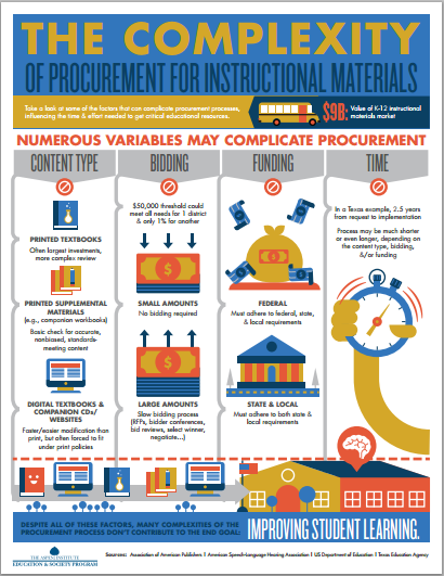 The Complexity Of Procurement For Instructional Materials The