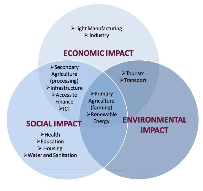 socio economic and environmental impacts of land An assessment of the socio-economic and ecological impacts of environmental changes accounts for 37 % of all desertified land [8] 13 somalia's environmental.